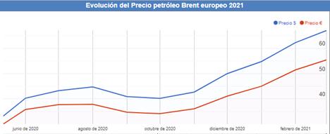 Evolución precio Brent